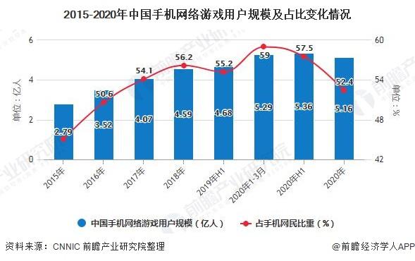 2015-2020年中国手机网络游戏用户规模及占比变化情况