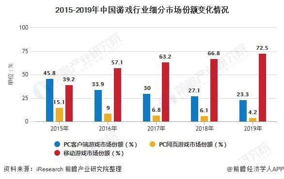 2015-2019年中国游戏行业细分市场份额变化情况