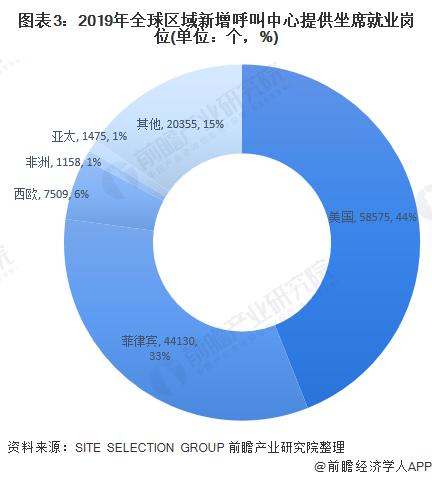图表3:2019年全球区域新增呼叫中心提供坐席就业岗位(单位:个,%)