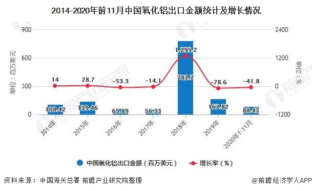 2014-2020年前11月中国氧化铝出口金额统计及增长情况