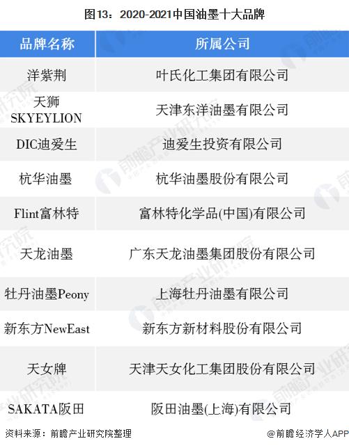 图13:2020-2021中国油墨十大品牌