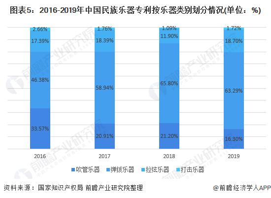 图表5:2016-2019年中国民族乐器专利按乐器类别划分情况(单位:%)