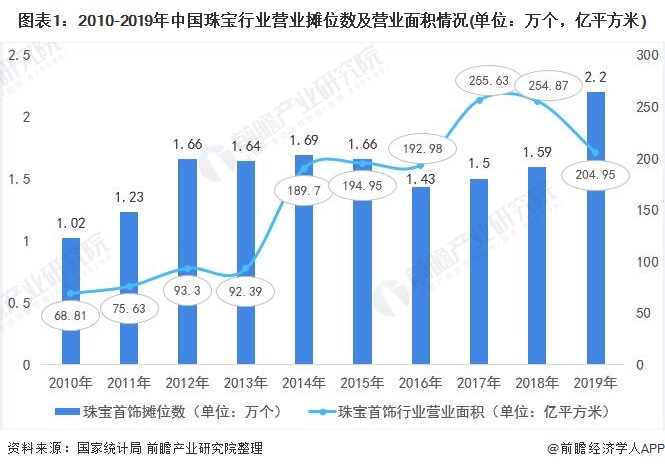 图表1:2010-2019年中国珠宝行业营业摊位数及营业面积情况(单位:万个,亿平方米)
