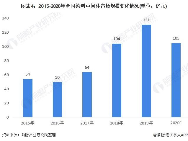 图表4:2015-2020年全国染料中间体市场规模变化情况(单位:亿元)