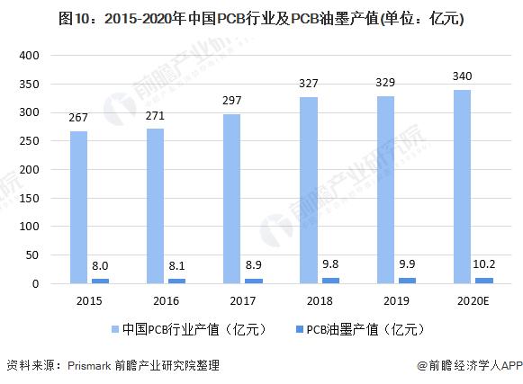 图10:2015-2020年中国PCB行业及PCB油墨产值(单位:亿元)