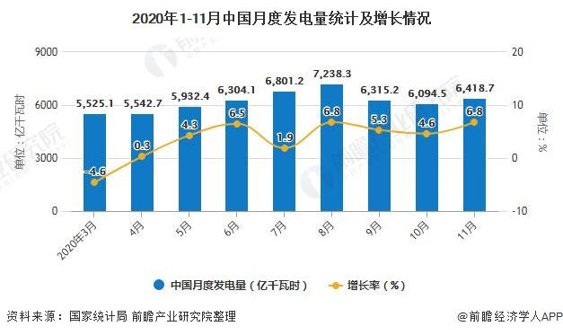 2020年1-11月中国月度发电量统计及增长情况