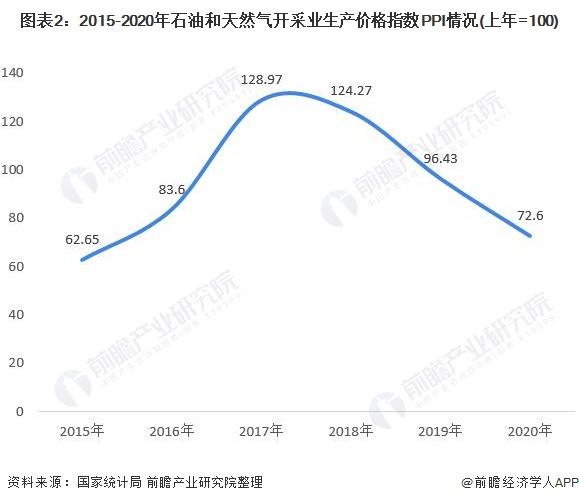 图表2:2015-2020年石油和天然气开采业生产价格指数PPI情况(上年=100)