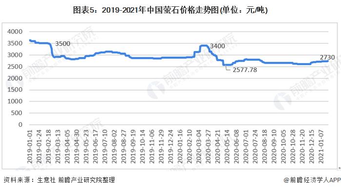 图表5:2019-2021年中国萤石价格走势图(单位:元/吨)