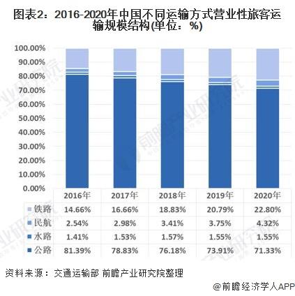 图表2:2016-2020年中国不同运输方式营业性旅客运输规模结构(单位:%)