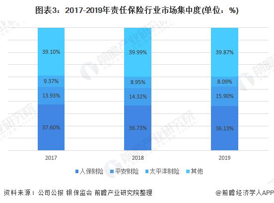 图表3:2017-2019年责任保险行业市场集中度(单位:%)