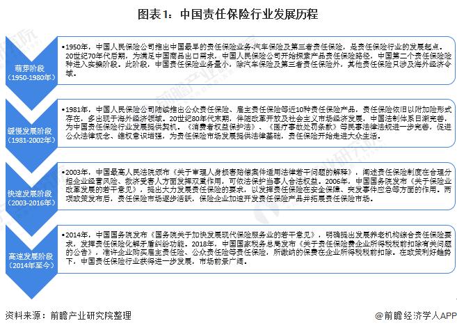 图表1:中国责任保险行业发展历程