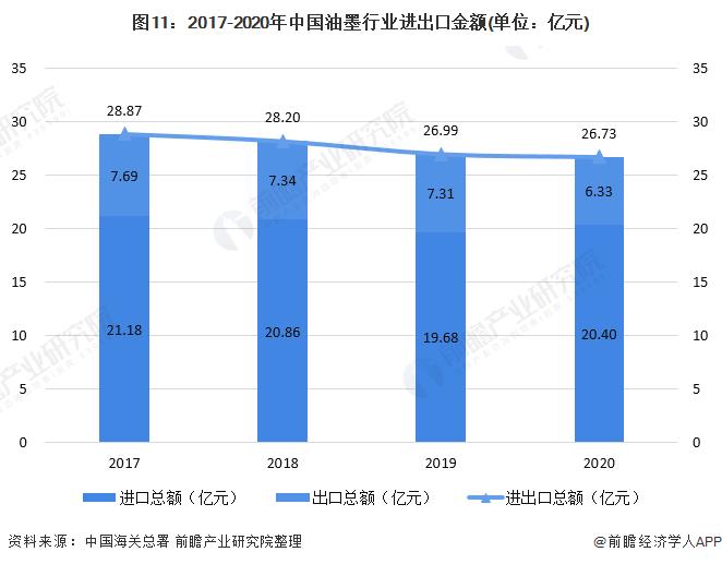图11:2017-2020年中国油墨行业进出口金额(单位:亿元)