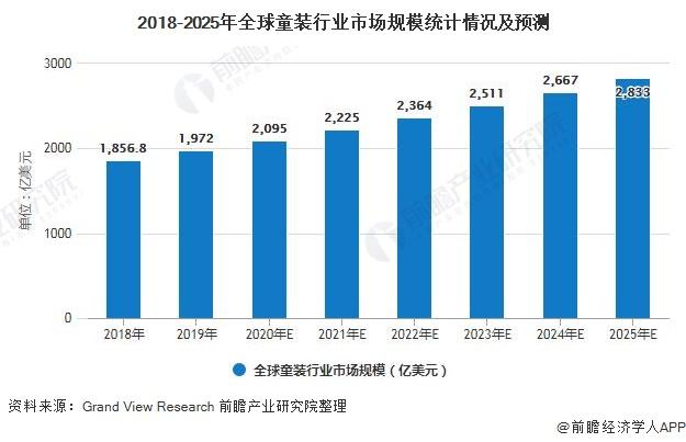 2018-2025年全球童装行业市场规模统计情况及预测