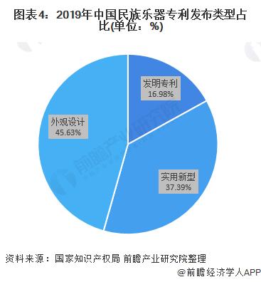 图表4:2019年中国民族乐器专利发布类型占比(单位:%)