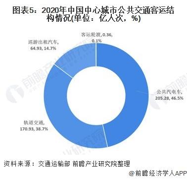 图表5:2020年中国中心城市公共交通客运结构情况(单位:亿人次,%)
