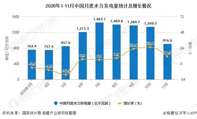 2020年1-11月中国月度水力发电量统计及增长情况