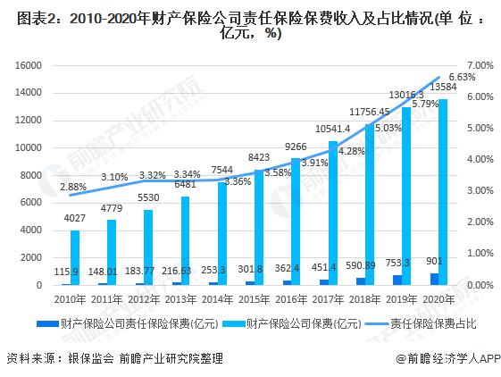 图表2:2010-2020年财产保险公司责任保险保费收入及占比情况(单位:亿元,%)