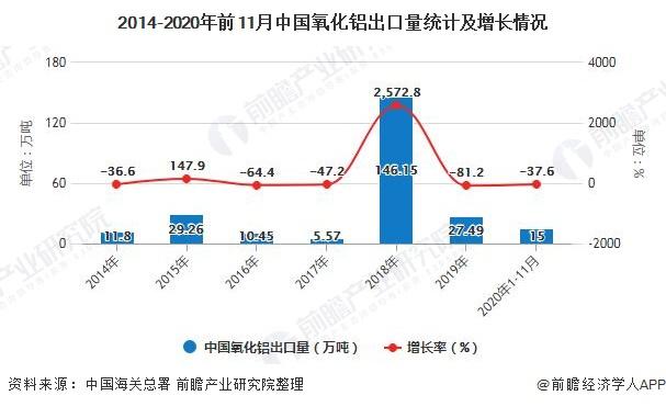 2014-2020年前11月中国氧化铝出口量统计及增长情况