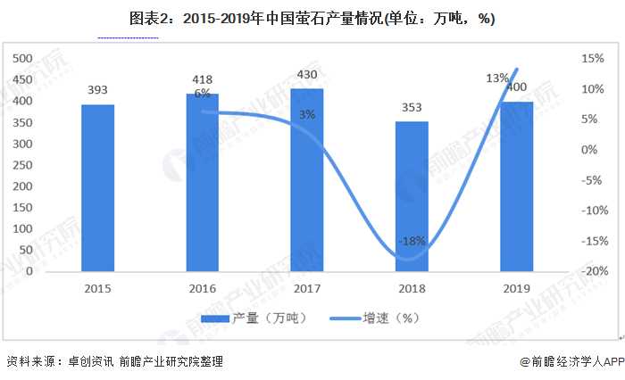 图表2:2015-2019年中国萤石产量情况(单位:万吨,%)