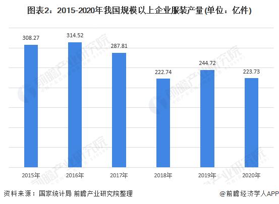 图表2:2015-2020年我国规模以上企业服装产量(单位:亿件)
