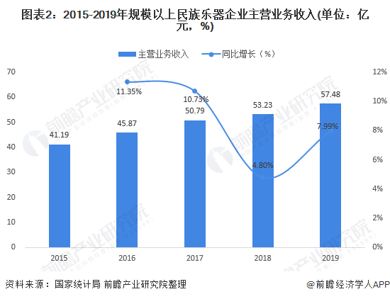 图表2:2015-2019年规模以上民族乐器企业主营业务收入(单位:亿元,%)