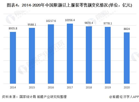 图表4:2014-2020年中国限额以上服装零售额变化情况(单位:亿元)