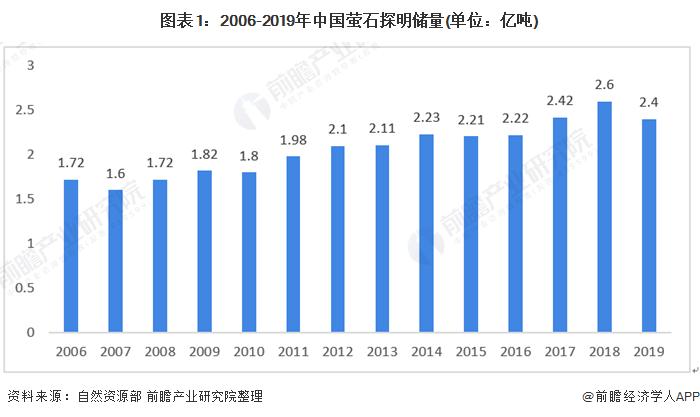 图表1:2006-2019年中国萤石探明储量(单位:亿吨)