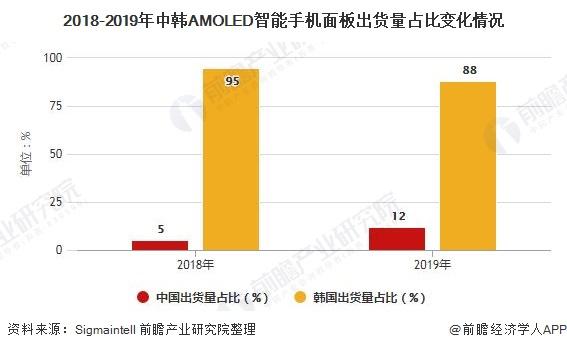2018-2019年中韩AMOLED智能手机面板出货量占比变化情况