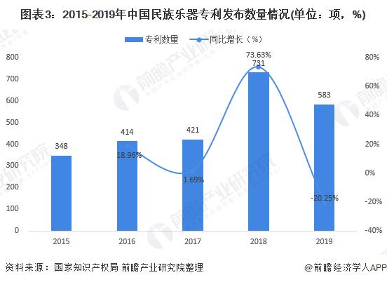 图表3:2015-2019年中国民族乐器专利发布数量情况(单位:项,%)