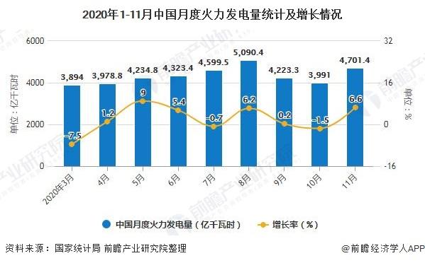 2020年1-11月中国月度火力发电量统计及增长情况