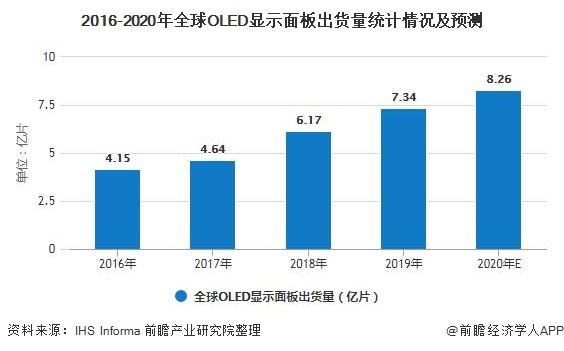 2016-2020年全球OLED显示面板出货量统计情况及预测
