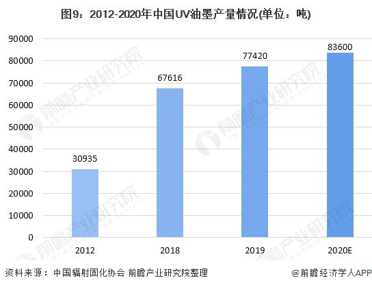 图9:2012-2020年中国UV油墨产量情况(单位:吨)
