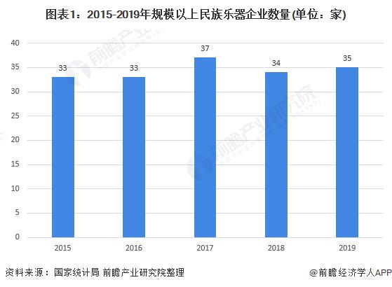 图表1:2015-2019年规模以上民族乐器企业数量(单位:家)