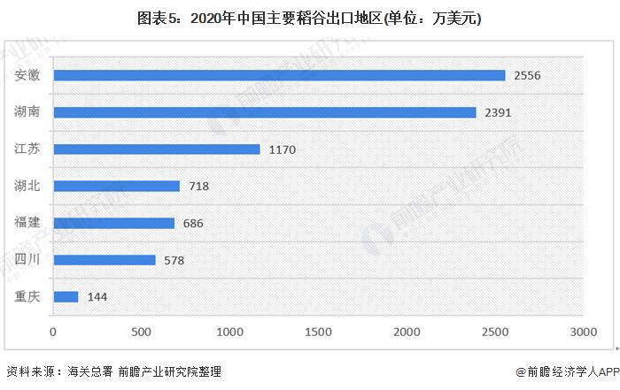 图表5:2020年中国主要稻谷出口地区(单位:万美元)