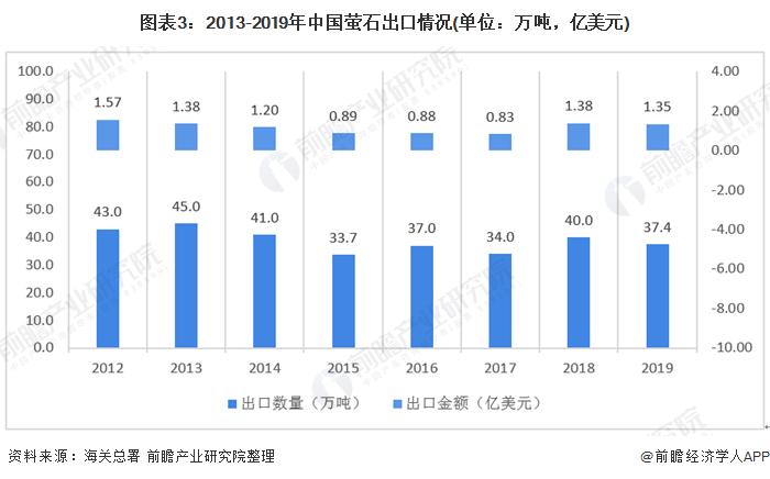 图表3:2013-2019年中国萤石出口情况(单位:万吨,亿美元)