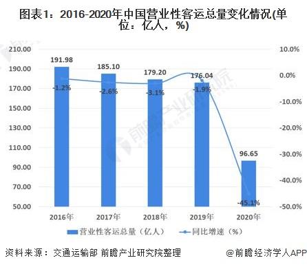 图表1:2016-2020年中国营业性客运总量变化情况(单位:亿人,%)
