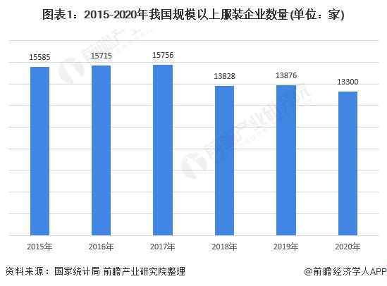 图表1:2015-2020年我国规模以上服装企业数量(单位:家)
