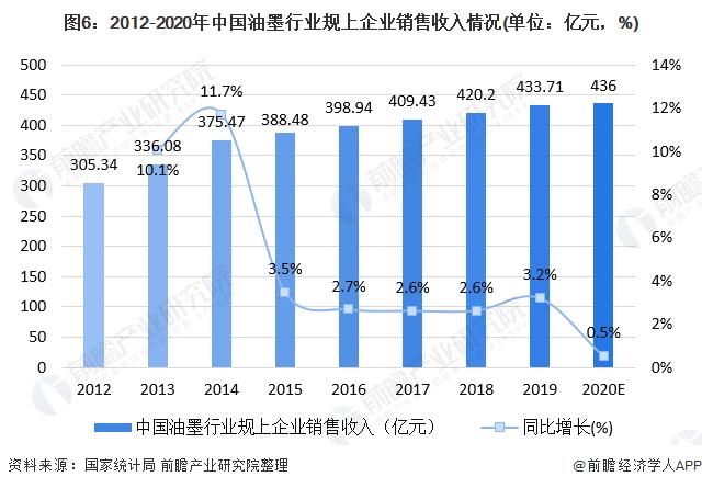 图6:2012-2020年中国油墨行业规上企业销售收入情况(单位:亿元,%)
