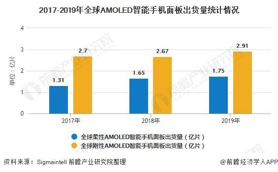 2017-2019年全球AMOLED智能手机面板出货量统计情况
