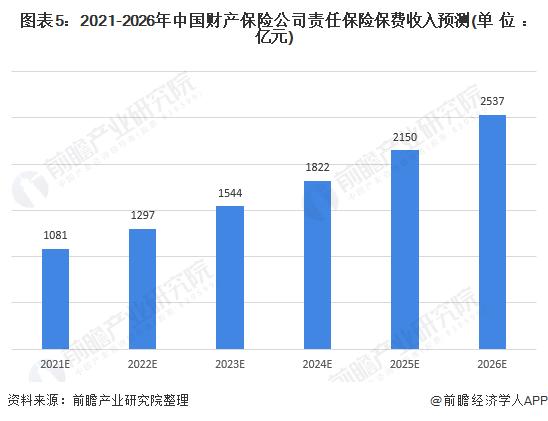 图表5:2021-2026年中国财产保险公司责任保险保费收入预测(单位:亿元)