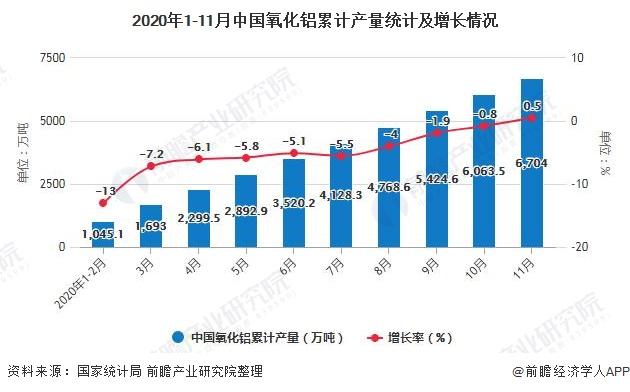 2020年1-11月中国氧化铝累计产量统计及增长情况