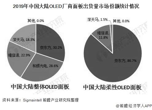 2019年中国大陆OLED厂商面板出货量市场份额统计情况