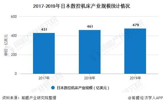 2017-2019年日本数控机床产业规模统计情况