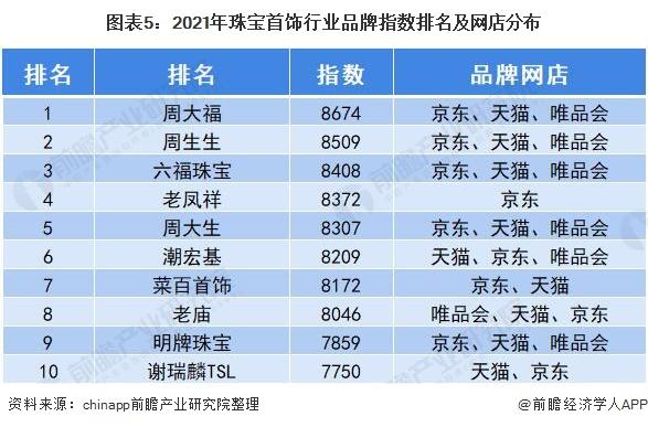 图表5:2021年珠宝首饰行业品牌指数排名及网店分布