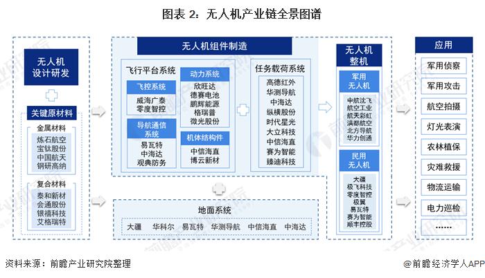图表 2:无人机产业链全景图谱
