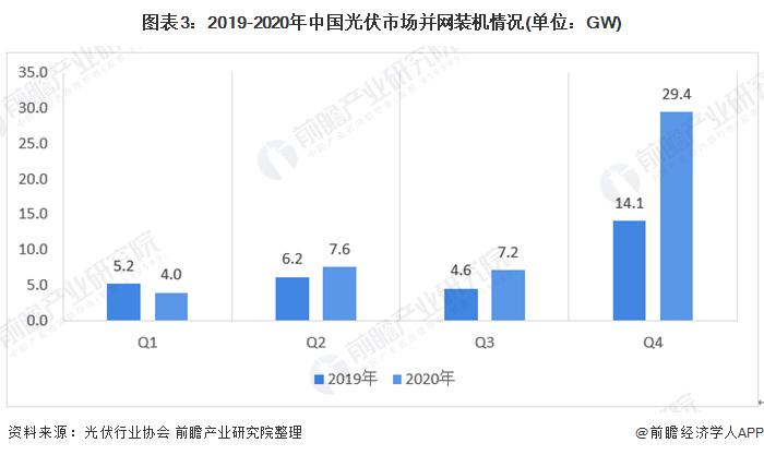 图表3:2019-2020年中国光伏市场并网装机情况(单位:GW)