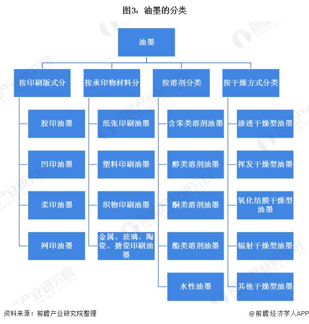 图3:油墨的分类