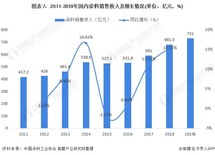 图表7:2011-2019年国内染料销售收入及增长情况(单位:亿元,%)