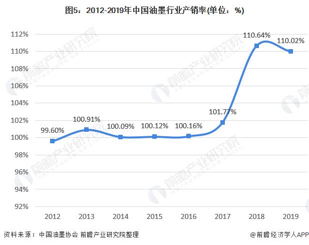 图5:2012-2019年中国油墨行业产销率(单位:%)