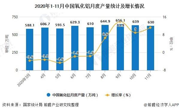 2020年1-11月中国氧化铝月度产量统计及增长情况